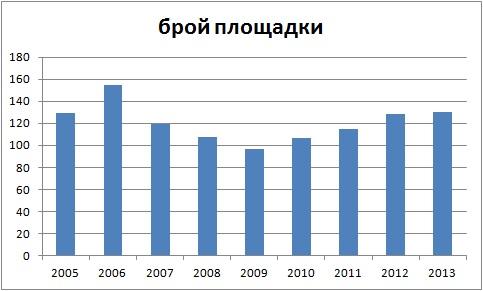 ploshtadki_2005-2013.jpg