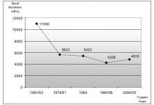 Динамика на популацията на белия щъркел 1961 до 2005 г.
