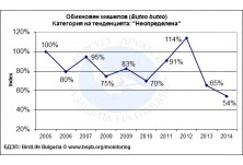 Common Buzzard (Buteo buteo) population trend in Bulgaria for the period 2005 - 2014