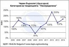 Тенденция на популацията на черен бързолет (Apus apus) в България за периода 2005 - 2014 г.