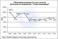 Тенденция на популацията на обикновената кукувица за периода 2005 - 2014